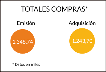 Gráfico Totales Q4 2019